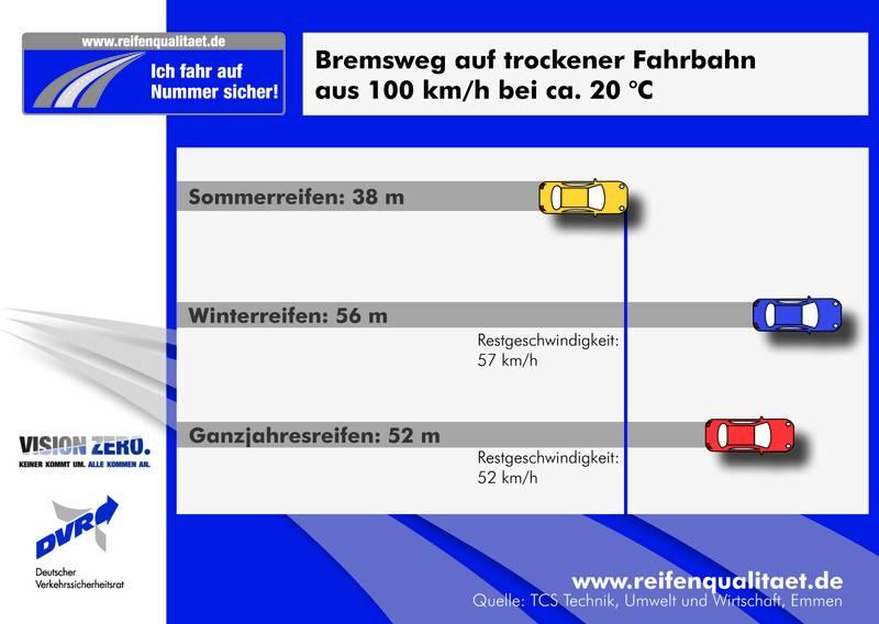 Bremswegevergleich auf trockener Fahrbahn