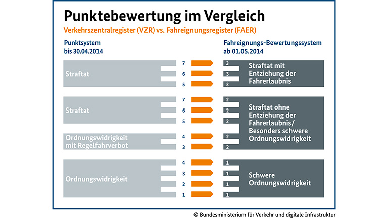 Punktereform - Punktewertung im Vergleich