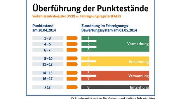 Flensburg Punkte umrechnen und abbauen