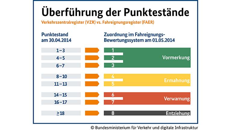 Flensburg Punkte umrechnen oder abbauen