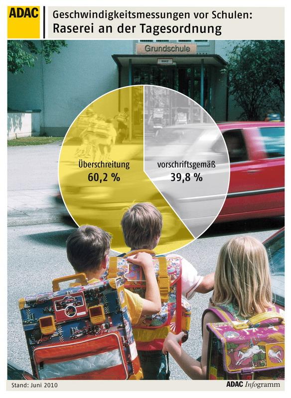 ADAC-Grafik-Schulweg-KIA-Autohaus-Hoffmann